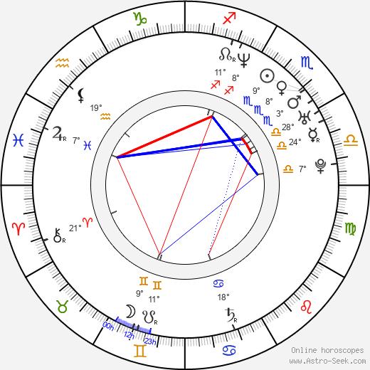Nikolay Penev birth chart, biography, wikipedia 2019, 2020