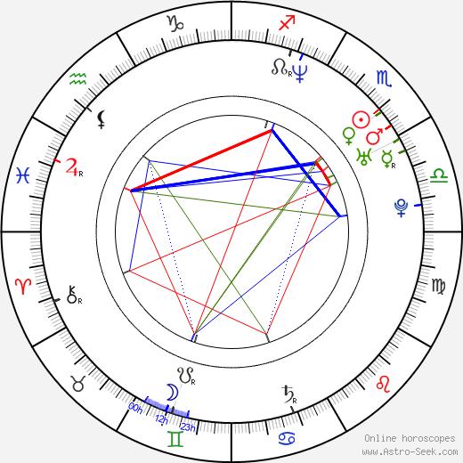 Nikolay Penev astro natal birth chart, Nikolay Penev horoscope, astrology