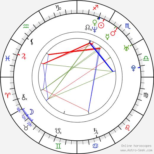 Parov Stelar astro natal birth chart, Parov Stelar horoscope, astrology