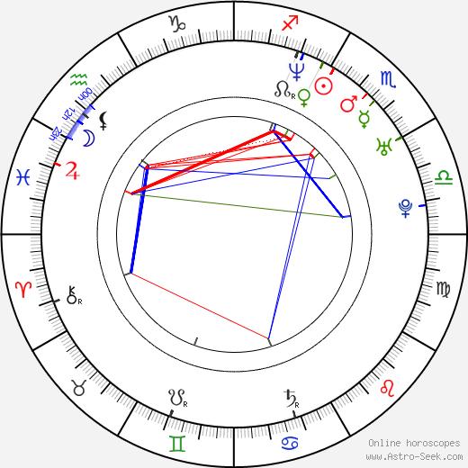 Petr Halíček astro natal birth chart, Petr Halíček horoscope, astrology
