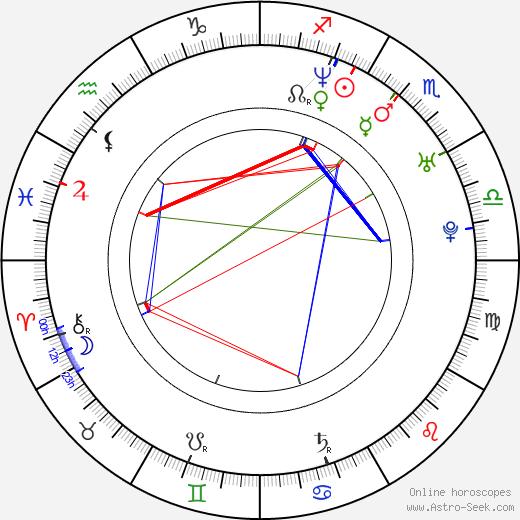 Petr Zahrádka astro natal birth chart, Petr Zahrádka horoscope, astrology