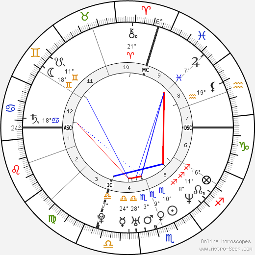 Prodigy birth chart, biography, wikipedia 2017, 2018