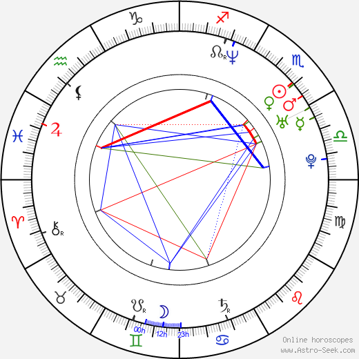 Ralf Schmitz birth chart, Ralf Schmitz astro natal horoscope, astrology