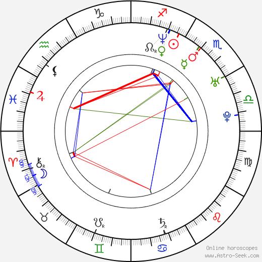 Roman Šebrle astro natal birth chart, Roman Šebrle horoscope, astrology