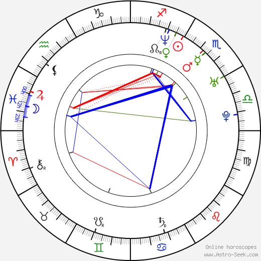 Saku Koivu astro natal birth chart, Saku Koivu horoscope, astrology