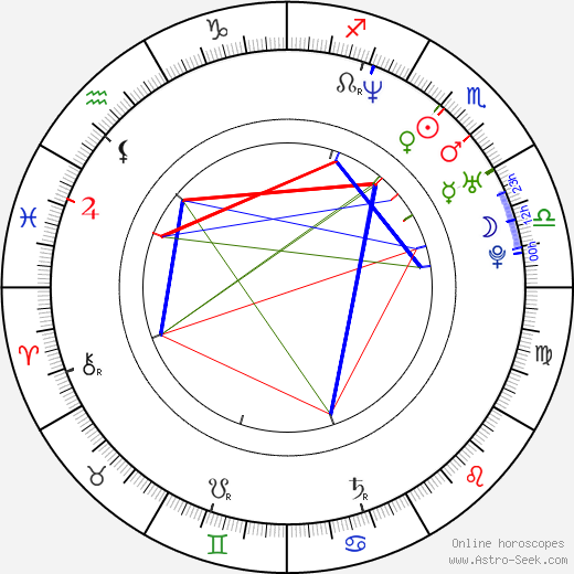 Static Major birth chart, Static Major astro natal horoscope, astrology