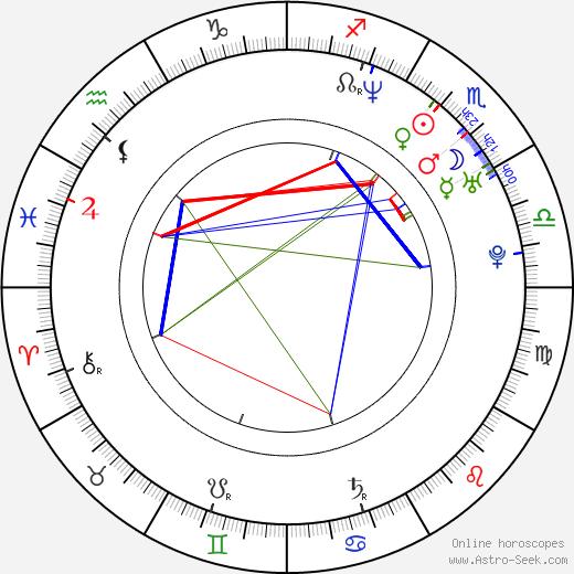 Tamala Jones astro natal birth chart, Tamala Jones horoscope, astrology