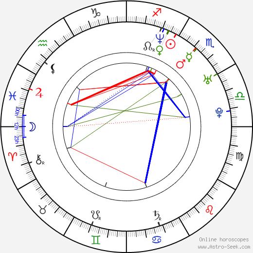 Tarô Yamamoto день рождения гороскоп, Tarô Yamamoto Натальная карта онлайн