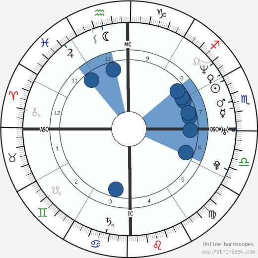 Vivian Canoletti wikipedia, horoscope, astrology, instagram
