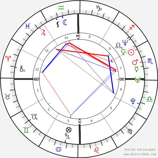 Vivian Canoletti tema natale, oroscopo, Vivian Canoletti oroscopi gratuiti, astrologia
