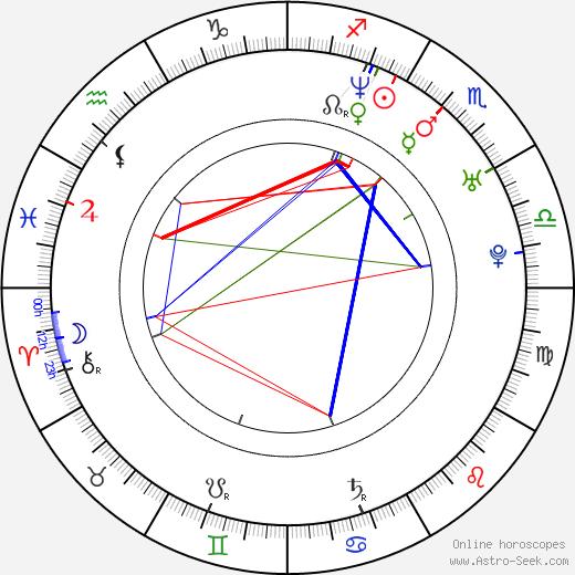 Vladimír Král astro natal birth chart, Vladimír Král horoscope, astrology