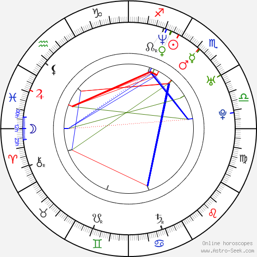 Will Gould день рождения гороскоп, Will Gould Натальная карта онлайн