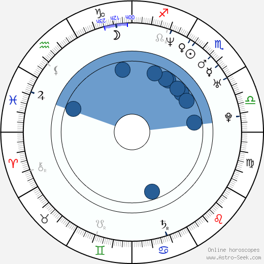 Zharick León wikipedia, horoscope, astrology, instagram