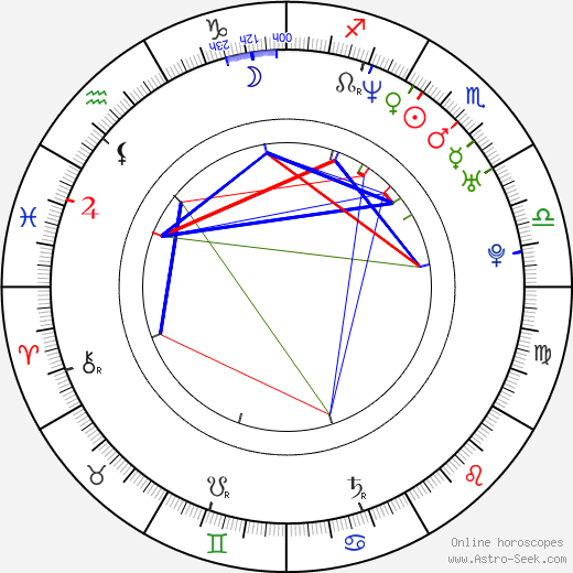 Zharick León astro natal birth chart, Zharick León horoscope, astrology