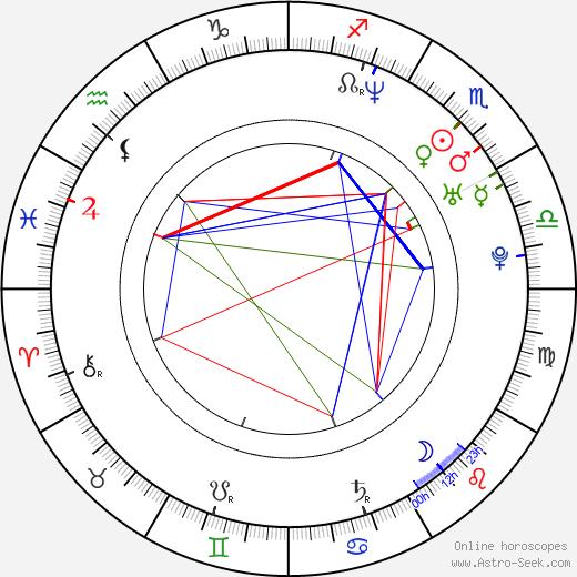 Zoe McLellan birth chart, Zoe McLellan astro natal horoscope, astrology
