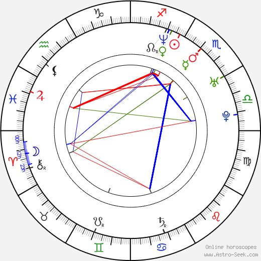 Zoltán Karácsonyi tema natale, oroscopo, Zoltán Karácsonyi oroscopi gratuiti, astrologia
