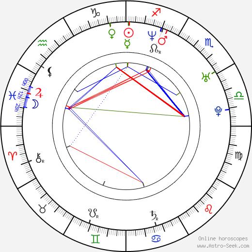 Andou Daisuke birth chart, Andou Daisuke astro natal horoscope, astrology