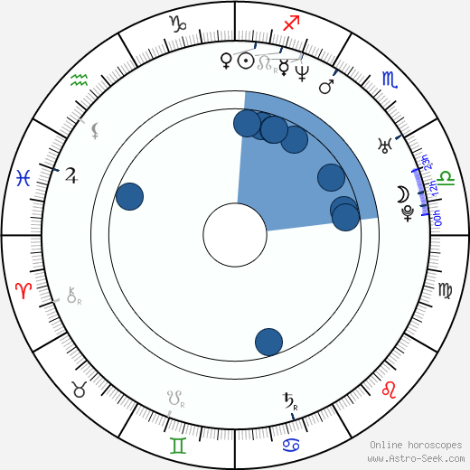 Björn Hlynur Haraldsson wikipedia, horoscope, astrology, instagram