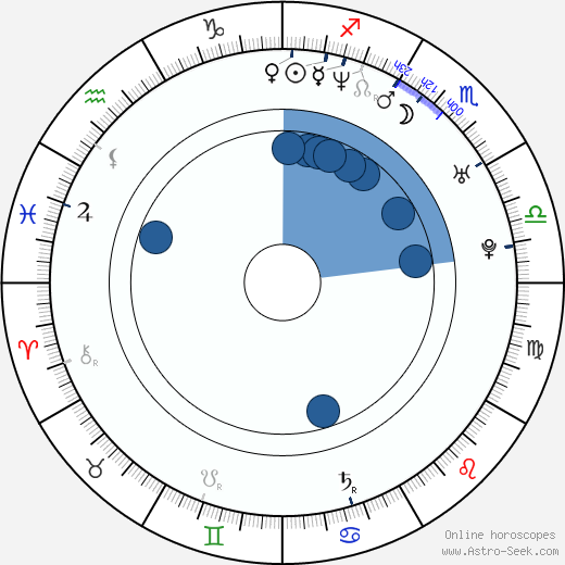 Boguslaw Kaczmarczyk wikipedia, horoscope, astrology, instagram
