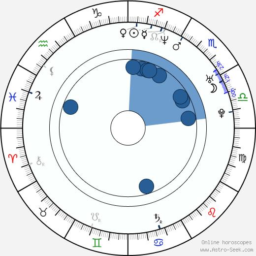 Canibus wikipedia, horoscope, astrology, instagram