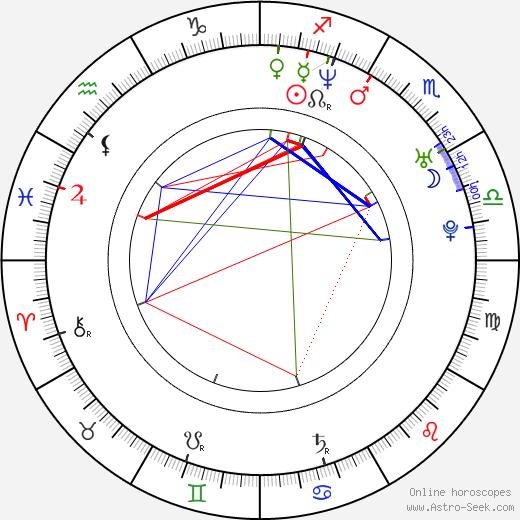 Carlos Agulló tema natale, oroscopo, Carlos Agulló oroscopi gratuiti, astrologia