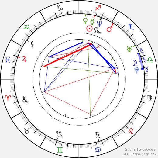 Cristian Castro tema natale, oroscopo, Cristian Castro oroscopi gratuiti, astrologia