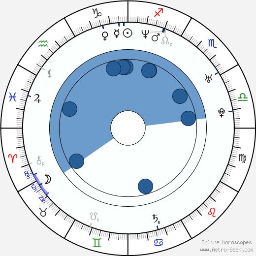 Cristina Umaña wikipedia, horoscope, astrology, instagram