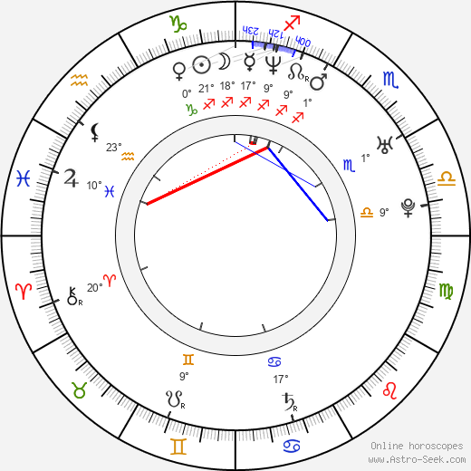 Csaba Hernádi birth chart, biography, wikipedia 2018, 2019