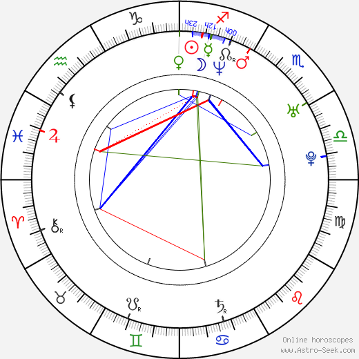 Csaba Hernádi astro natal birth chart, Csaba Hernádi horoscope, astrology