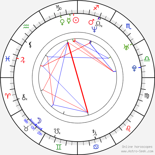 Dylan Vox birth chart, Dylan Vox astro natal horoscope, astrology