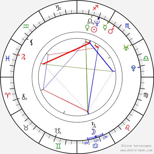 François-Eudes Chanfrault astro natal birth chart, François-Eudes Chanfrault horoscope, astrology