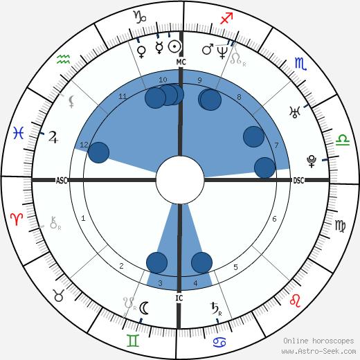 Frank Shea Jr. wikipedia, horoscope, astrology, instagram