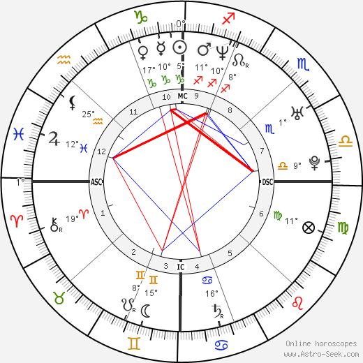 Frank Shea Jr. birth chart, biography, wikipedia 2020, 2021
