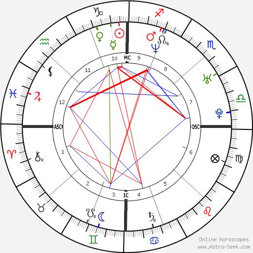 Frank Shea Jr. birth chart, Frank Shea Jr. astro natal horoscope, astrology