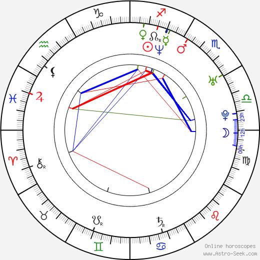 Franziska Knuppe birth chart, Franziska Knuppe astro natal horoscope, astrology