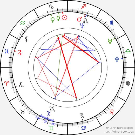 Fumiko Orikasa astro natal birth chart, Fumiko Orikasa horoscope, astrology