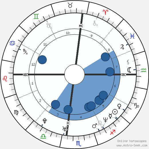 Giovanni Ribisi horoscope, astrology, sign, zodiac, date of birth, instagram