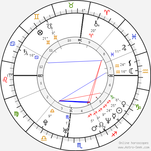 Giovanni Ribisi birth chart, biography, wikipedia 2019, 2020