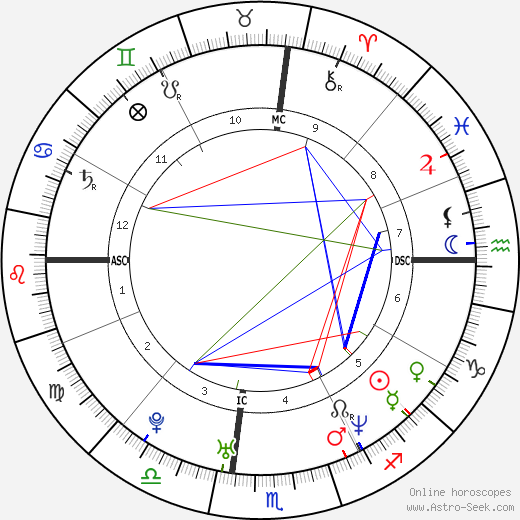 Giovanni Ribisi astro natal birth chart, Giovanni Ribisi horoscope, astrology