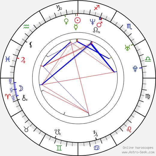 Хэзер Донахью Heather Donahue день рождения гороскоп, Heather Donahue Натальная карта онлайн