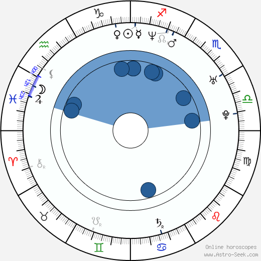 Jake Plummer wikipedia, horoscope, astrology, instagram