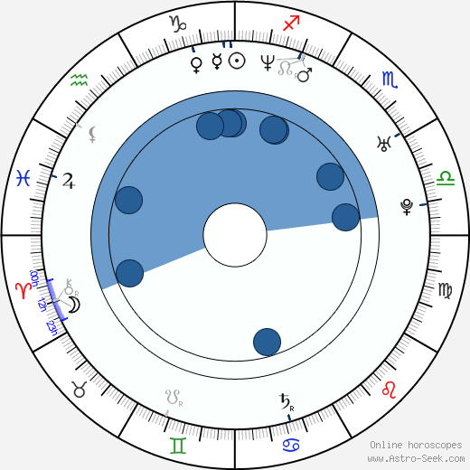 Janus Nabil Bakrawi wikipedia, horoscope, astrology, instagram