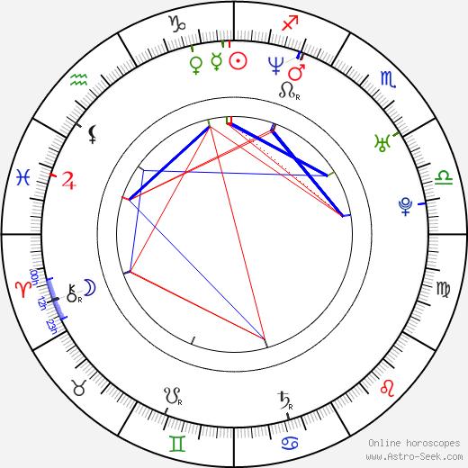 Janus Nabil Bakrawi день рождения гороскоп, Janus Nabil Bakrawi Натальная карта онлайн