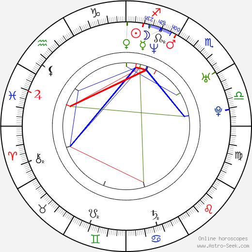 Jason Collins birth chart, Jason Collins astro natal horoscope, astrology