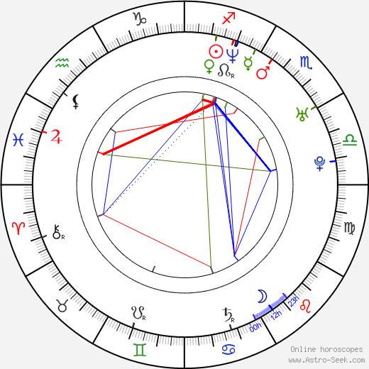 Joris Jarsky birth chart, Joris Jarsky astro natal horoscope, astrology