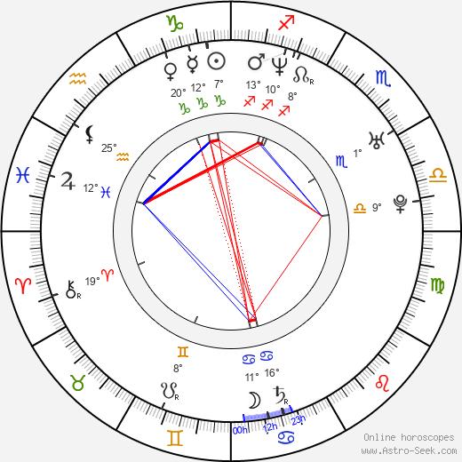 Josef Kubáník birth chart, biography, wikipedia 2019, 2020