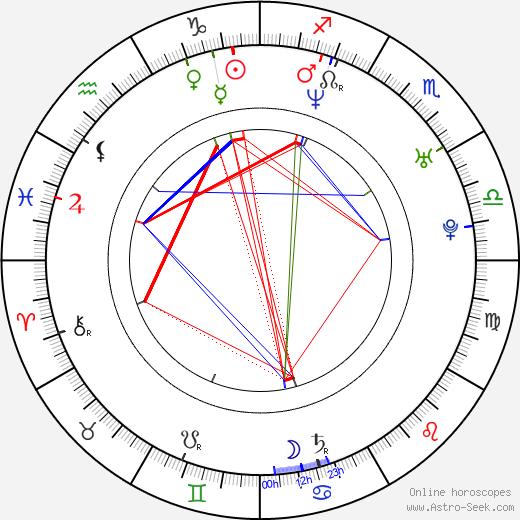 Josef Kubáník birth chart, Josef Kubáník astro natal horoscope, astrology