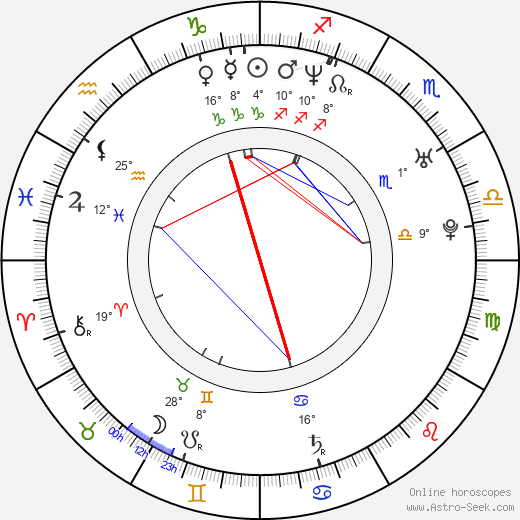 Julia Koschitz birth chart, biography, wikipedia 2020, 2021