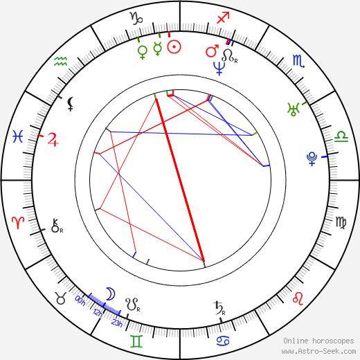 Julia Koschitz birth chart, Julia Koschitz astro natal horoscope, astrology