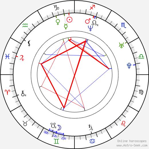 Julia Stinshoff birth chart, Julia Stinshoff astro natal horoscope, astrology